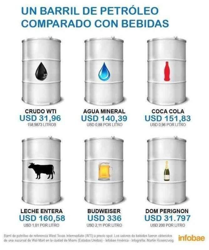 confronto petrolio e altri beni al 1feb16